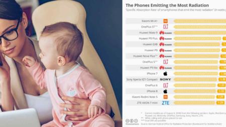 Lista de los celulares que emiten más radiación cuando los usas